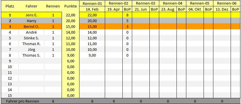Ergebnisse Tabelle